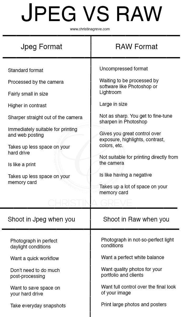 From JPEG to RAW: A Beginners Guide to Start Shooting in RAW